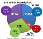 USA, Canada LTE Subscriptions March 2014