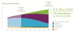Ericsson Report Mobile Subscriptions June 2014