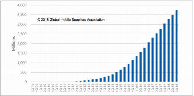 LTE Subscription Growth 2018