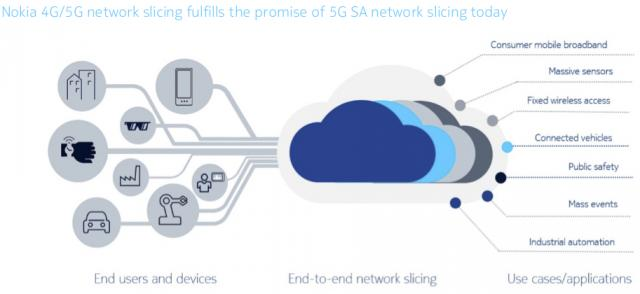 Nokia 4G 5G Slicing