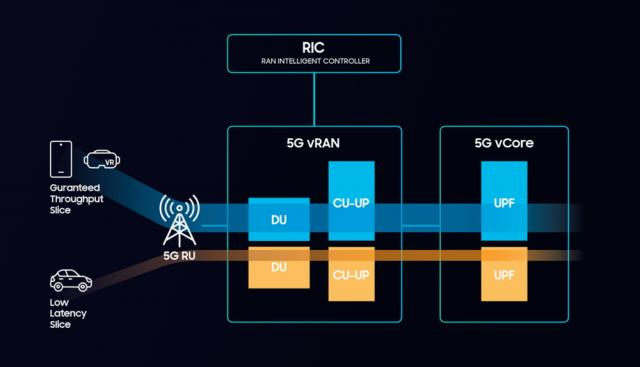 Samsung, KDDI 5G End-to-End Network Slicing