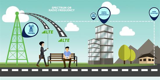 Smart Communications LTE